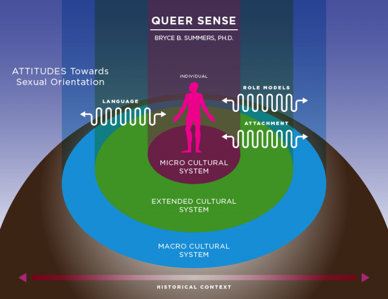 the queer theory The core tenets of queer theory are that: (1) all categories are falsifications, especially if they are binary and descriptive of sexuality (2) all assertions about reality are socially constructed.